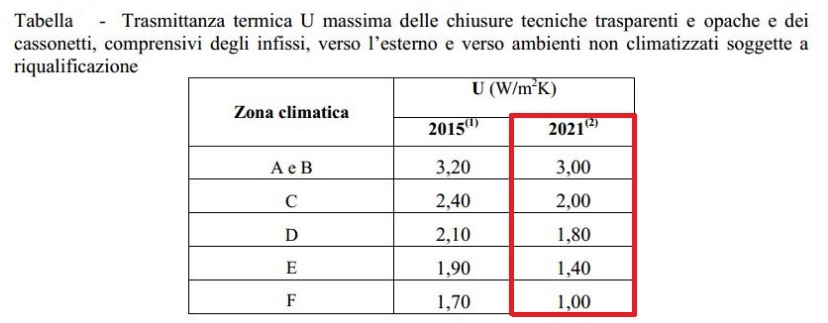 Tabella trasmittanza termica elitelineitaly - Trasmittanza termica finestre ...